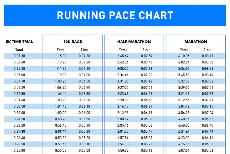 running pace chart